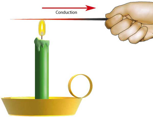conduction-heat-transfer