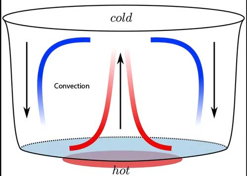 convection-heat-transfer