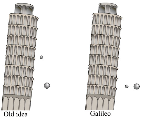 galileo-galilei-gravity-experiment