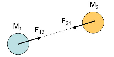 law-of-gravitation