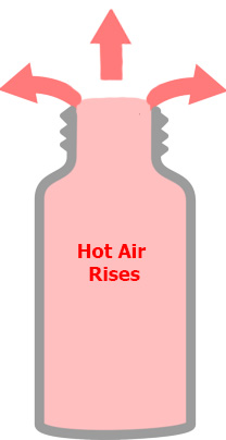 hot-air-expands-and-rises