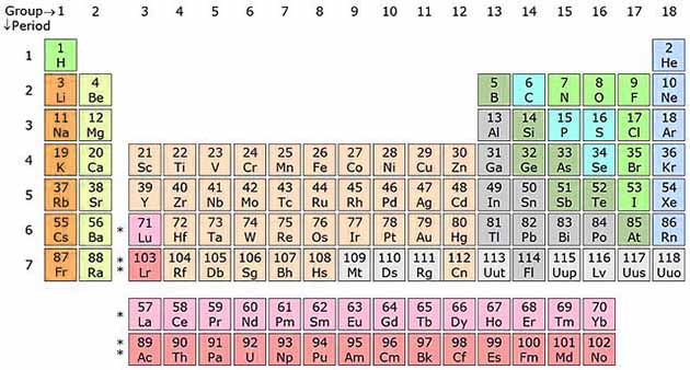 What is atom science4fun for 118 periodic table