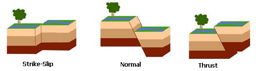 fault-lines