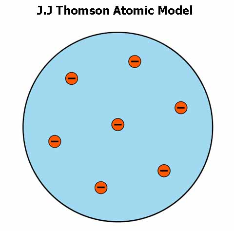 an analysis of the science theory by j j thomson Jj thomson was the first person to suggest the theory of the atom containing positive and thomson reuters - hbs case analysis david craig joined reuters in mar 2007 as group strategy director when talks of merger with the jj thomson discovered the electrons which are negatively.