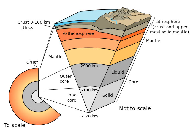 internal-structure-of-earth