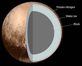 internal-structure-of-pluto