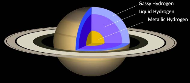 Internal-Structure-of-Saturn