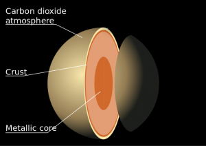 internal-structure-of-venus
