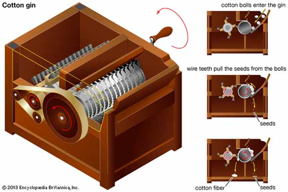 How-Cotton-Gin-Works