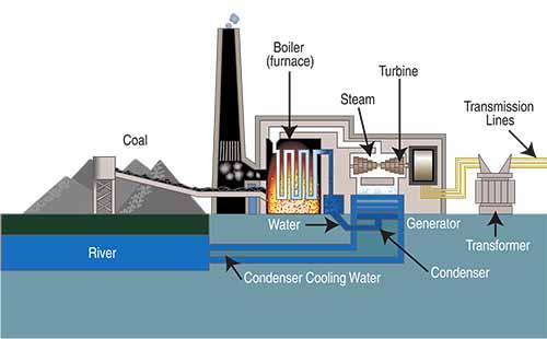 Steam-Turbine-Power-Plant