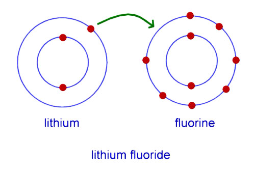 Chemical bond of lithium floride