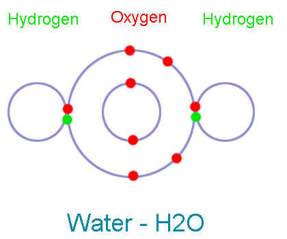 Chemical bond of water - H2O