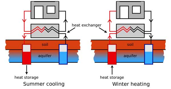 heating-and-cooling-with-geothermal-energy