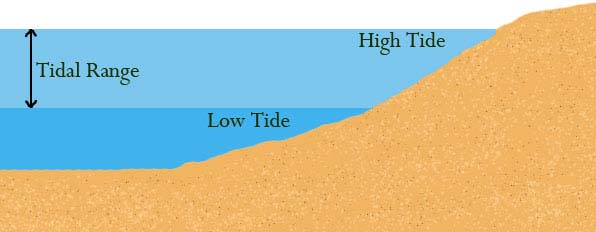 range-of-tides