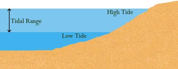 range-of-tides