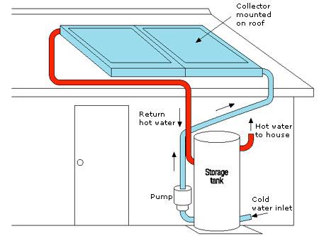 solar-active-heating