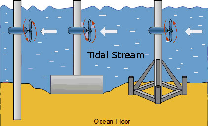 tidal-stream-electricity-generation