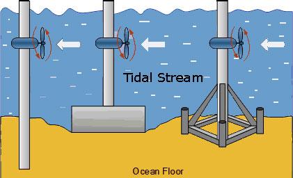 tidal-stream-electricity-generation