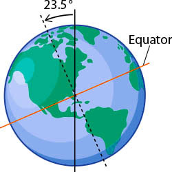 Tilt Of The Earth Seasons