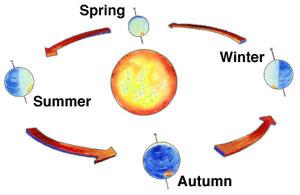 how-seasons-change