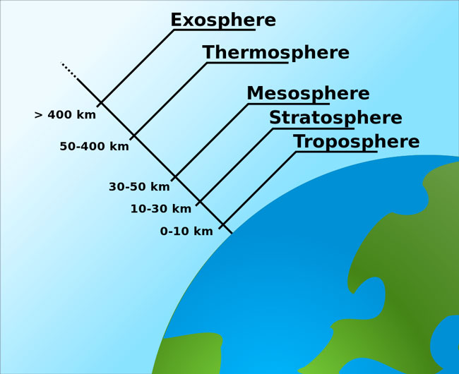 layers-of-atmosphere