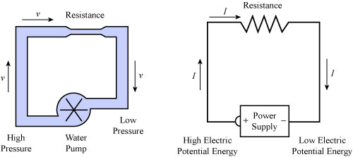 voltage-current-resistance-analogy