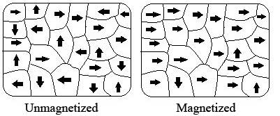magnetic-domain-of-a-magnet
