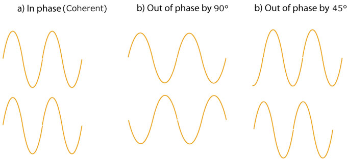 coherent-waves-in-phase