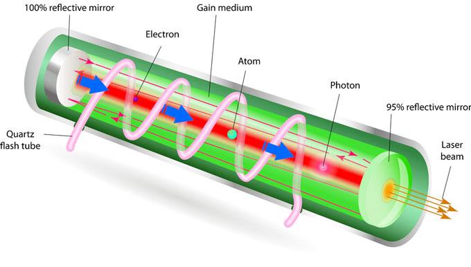 how-laser-works