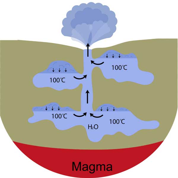 formation-of-geysers