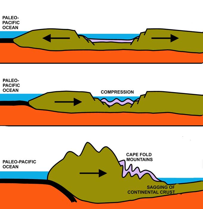 cape-fold-mountain-formation