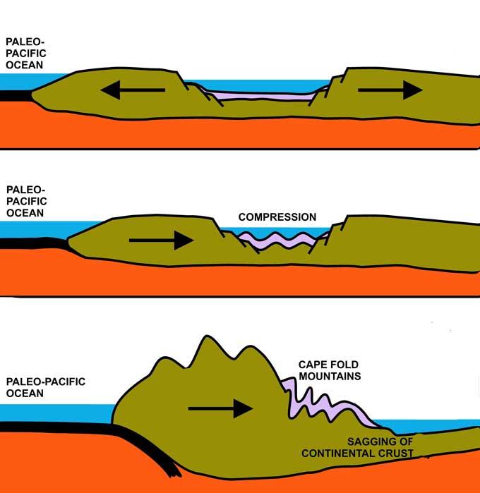cape-fold-mountain-formation