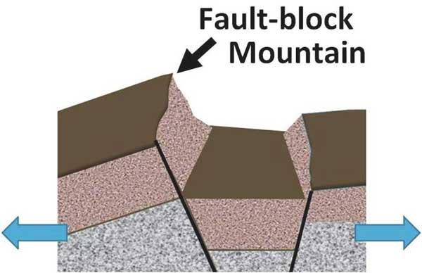 fault-block-mountain