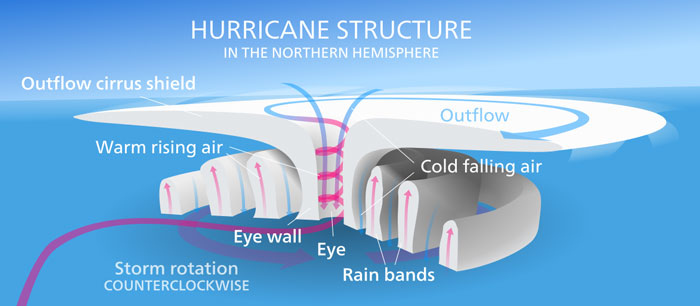 structure-of-hurricane