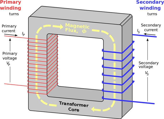 working-of-transformer