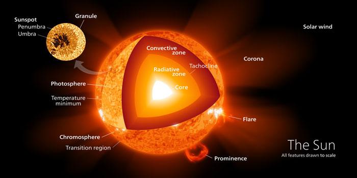 Sun-structure
