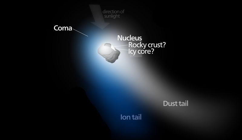 comet-structure