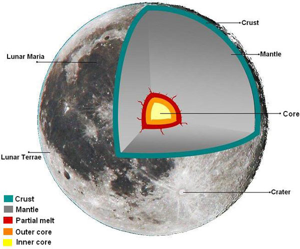 interstructure-of-moon