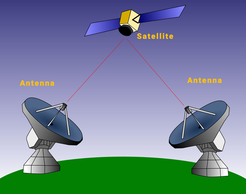 satellite-communication